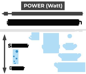 meilleure puissance de détecteur de poisson en watt