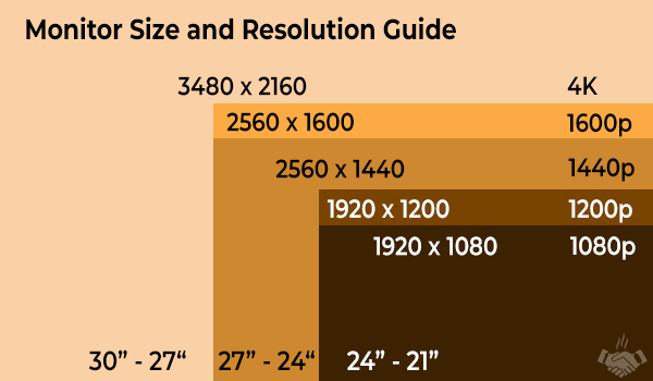 monitor size and resolution guide